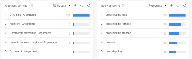 dropshipping - Esplora - Google Trends (1)